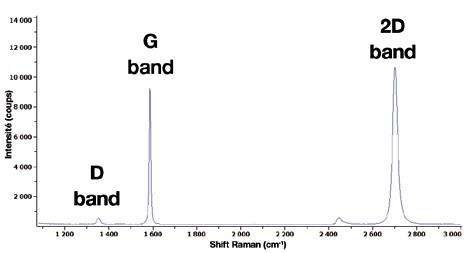 Raman spectrum of graphene