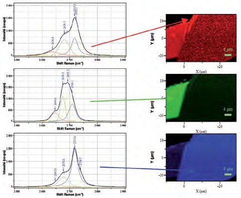 Raman image (right) are based on band-fitted parameters: the intensity of the color in each image is based on the integrated intensity of the spectrum at each point.