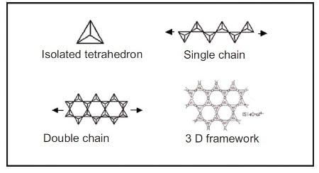 Different tetrahedral arrangements