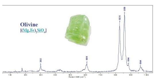 Raman spectrum of olivine
