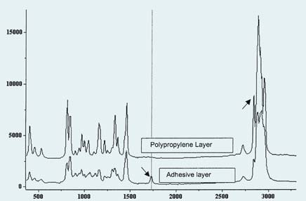 Spectra of polymer film and adhesive layer