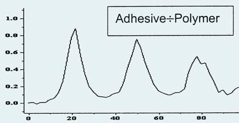 a. Polymer film-top, adhesive bottom, b. Adhesive/Polymer