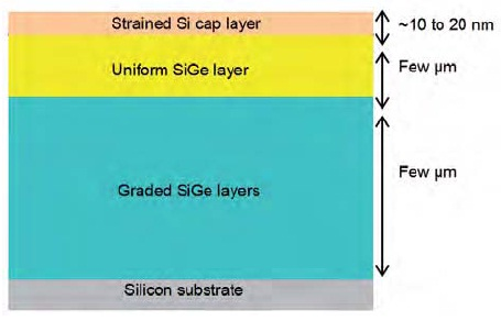 Typical structure of Si/SiGe/Si sample