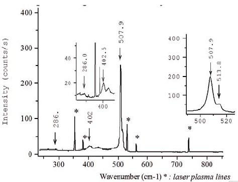 Raman spectrum acquired at 488nm