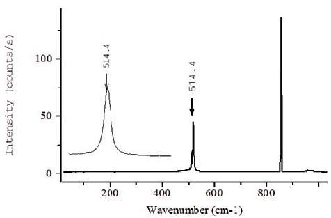 Raman spectrum acquired at 325nm