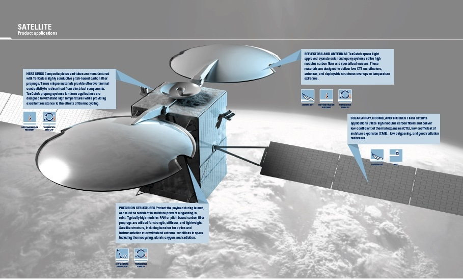 Satellite Product Applications