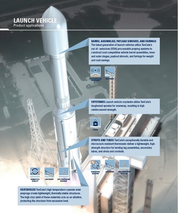 Launch Vehicle Product Applications
