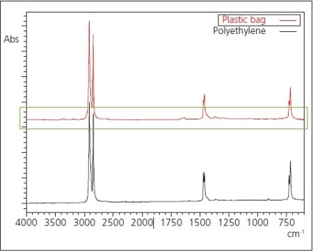 Infrared Spectrum and Search Result for Plastic Bag