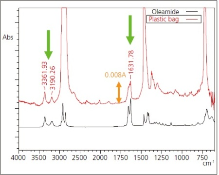 Expanded Infrared Spectrum of Figure 4 and Spectrum of Oleamide