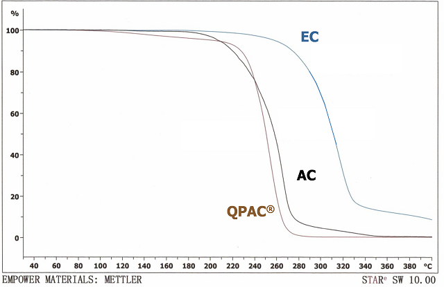 Thermal decomposition of QPAC® 40 PPC, versus ethyl cellulose and acrylic binders used in glass pastes.  Decomposition is in air and ramping at 2 oC/minute