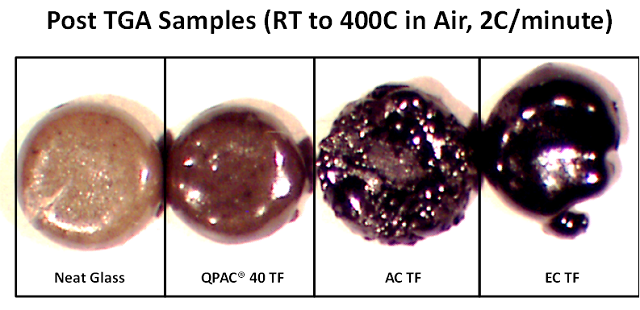Appearance of thermal treated thick film pastes. This shows the higher density and visually cleaner part using QPAC® 40 as the binder with glass frit as compared to acrylic and ethyl cellulose binders.