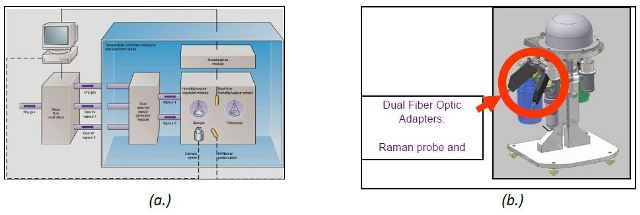 Schematic of dynamic vapor sorption (a.) and the DVS stand with Raman adaptor (b.).