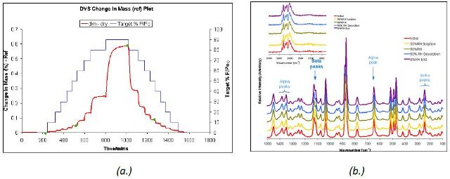 DVS water sorption and desorption cycle (a.) and Raman spectra (b.) for β and α D-mannitol.