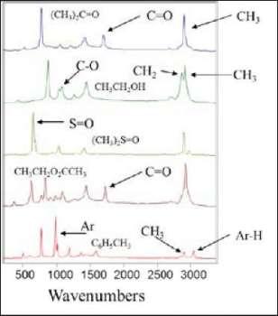 Principles of Raman spectroscopy, showing spectra of five similar molecules – Acetone, Ethanol, Dimethyl Sulfoxide, Ethyl Acetate, and Toluene.