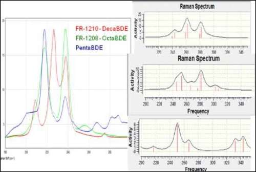 Raman spectral data for three brominated flame retardants, displayed together on the left and right