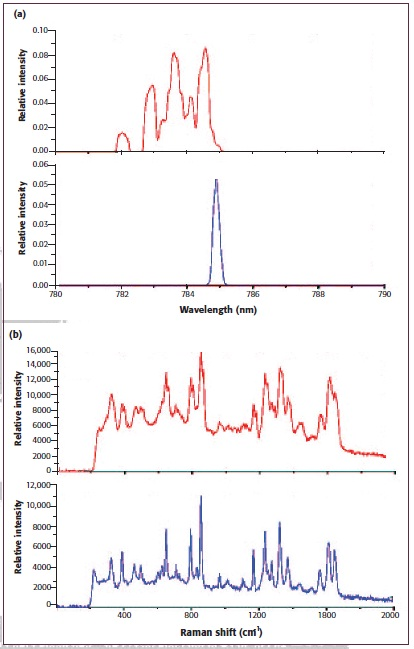 (a) Comparison of the output spectrum of a regular broadstripe diode laser and a CLEANLAZE diode laser; (b) Comparison of Raman spectrum of a Tylenol sample excited with the regular broad-stripe diode laser and the CLEANLAZE diode laser.