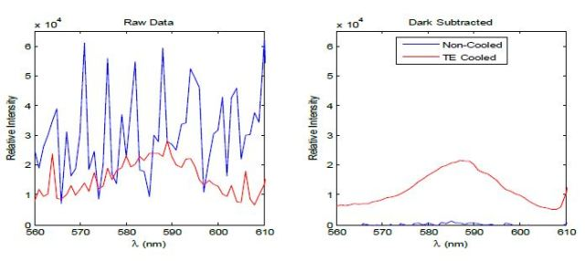 A comparison between a non-cooled (blue) and TE-cooled (red) spectrometer showing the fluorescence spectra of a quantum dot engineered to fluoresce at 584nm.