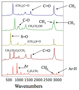 Structural information of different chemicals
