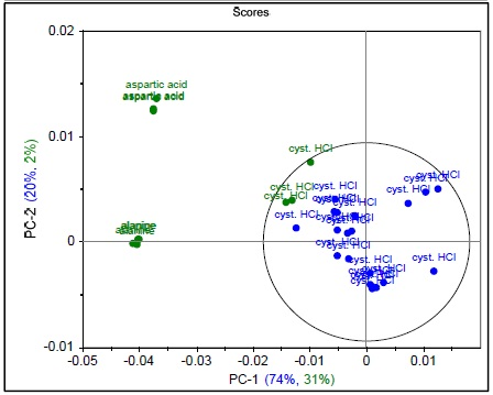 Raman spectrum of L-alanine, L-aspartic acid, and L-cysteine hydrochloride (a), PCA scores plot of all three samples showing unique clusters (b), PCA scores plot for the results of SIMCA-based identification of L-cysteine hydrochloride (c).