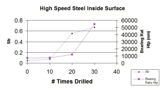 Surface texture analysis of drill bits with increasing usage.