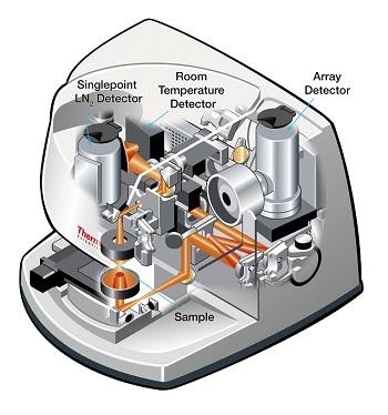 Detector options offer flexibility to meet sampling needs.