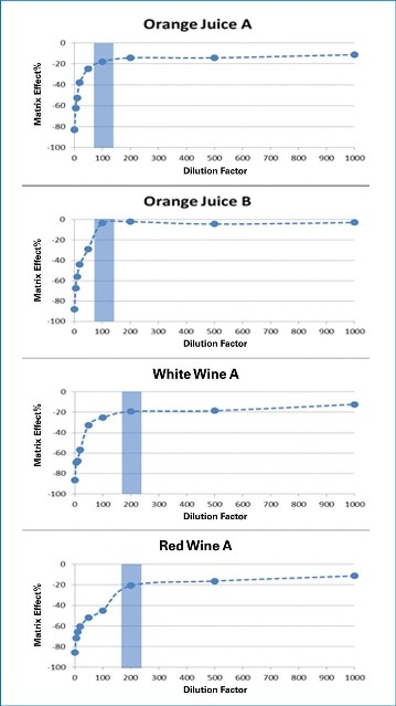 Matrix effect% against dilution factor reveals appropriate dilution factors of 100-fold for orange juice and 200-fold for wine.