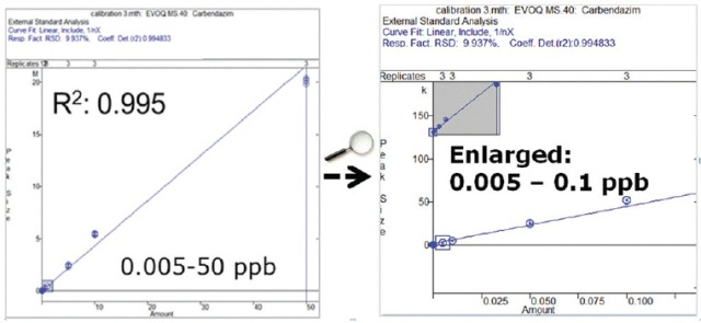 Calibration curve from 0.005 ppb up to 50 ppb.