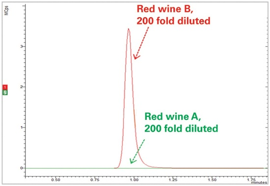 Overlaid ion chromatograms of 200-fold diluted red wine B wine and 200-fold diluted red wine A red wine.