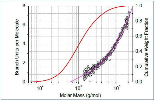Conformation plots of linear (blue) and branched (red) polystyrene. Center: The corresponding plot of branching ratio versus molar mass. Bottom: The number of branch units per molecule plotted versus molar mass.
