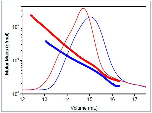 Mark-Houwink plots of linear (blue) and branched (red) poly(lactic acid). Bottom: Molar mass–versus–elution volume plots, same colors.