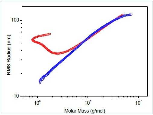 Conformation plots of polymer containing branched macromolecules determined by SEC-MALS (red) and A4F-MALS (blue).