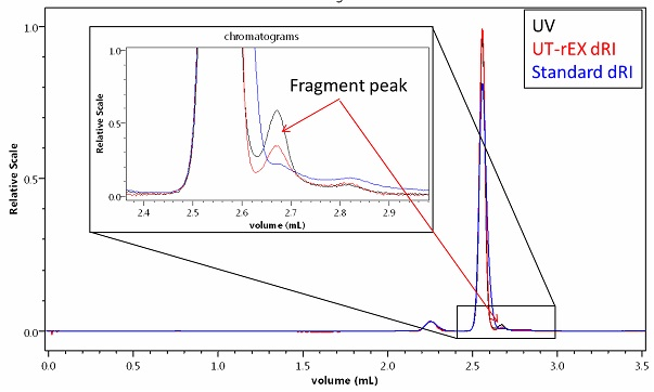 A minor impurity or fragment detected in BSA by UHPLC with a 300mm size-exclusion column and UV + UT-rEX RI. The different UV:RI ratio of the fragment relative to the monomer and dimer indicate a different primary composition.
