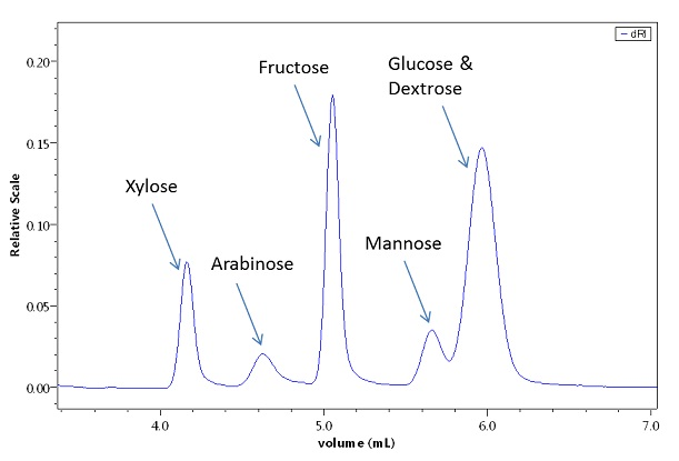 Sugar separation on a special UHPLC column, detected by the UT-rEX.