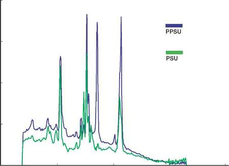 Raman spectra for PSU and PPSU from an Inspector 500 Raman analyzer