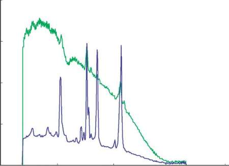 Raman spectra for PPSU from the Inspector 300 (785nm) and Inspector 500 (1030nm)