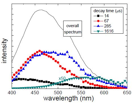 Decay associated spectra with S-260 excitation