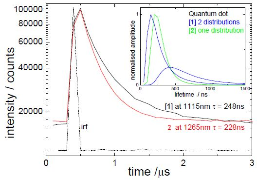 Luminescence decays for two quantum dot containing ink samples, also showing average lifetimes and instrumental response (irf). Inset distribution analysis for the two samples