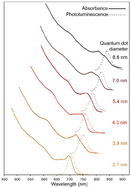 Diameter vs absorption and photoluminescence of various sizes of CdSe0.34Te0.66 QDs