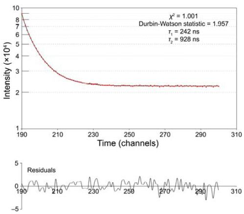 Fluorescence decay (upper plot) of PbS- polycarbonate quantum dots in CHCl3, and residuals to the fit (lower plot).