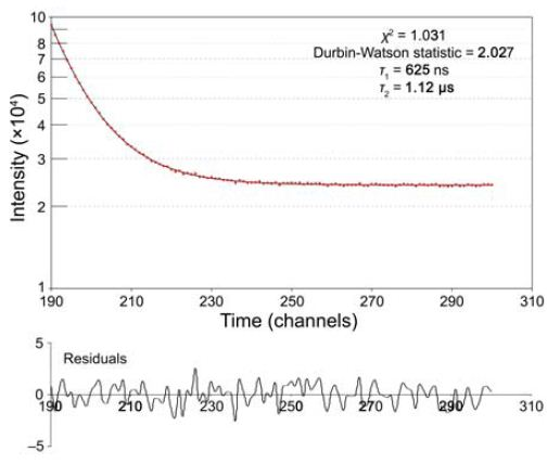 Fluorescence decay of PbS-PMMA quantum dots in toluene; the upper plot shows the decay; the lower plot is the residuals to the fit.