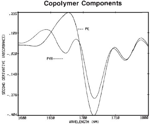 Isolate unique absorbance features for PE and PVA.