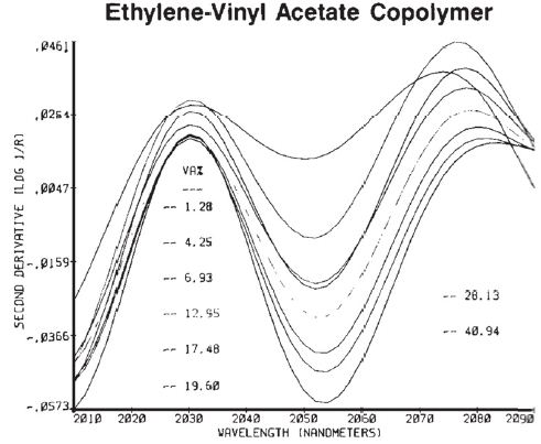 The decrease in an ethylene absorption at 2050nm.