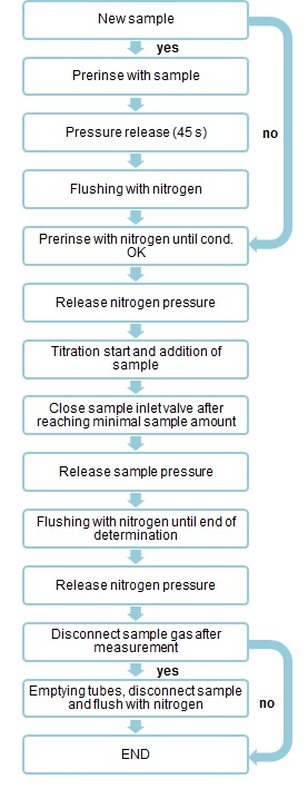 Method sequence of a water determination in gas (l or g).