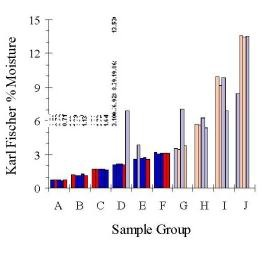 Karl Fischer analysis results of calibration set samples.