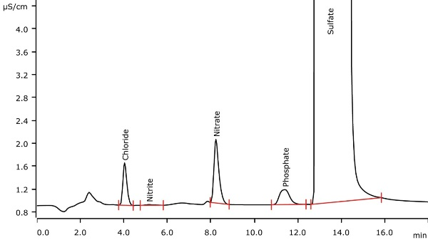 Determination of chloride and sulfate (not quantified) in a highly viscous petrochemical sample applying sample combustion followed by anion chromatography with conductivity detection after sequential suppression. The sample has a particularly high sulfate content.
