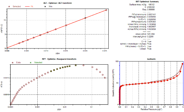 Automatic selection of data used for calculating the BET surface area of a fluid cracking catalyst.