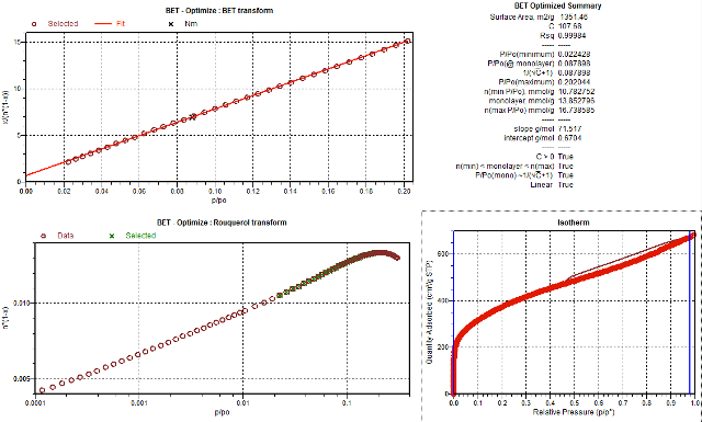 Automatic selection and optimization of data used for calculating BET surface area of an activated carbon using the Rouquerol criteria.