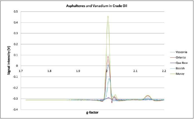 The area of the ESR peaks is not a simple linear function of vanadium and asphaltene concentrations in the sample. The central peak is a combination of the vanadium and asphaltene signal while the peripheral peaks are vanadium alone. Curve fitting must be used to identify the contribution of each component to the central peak.