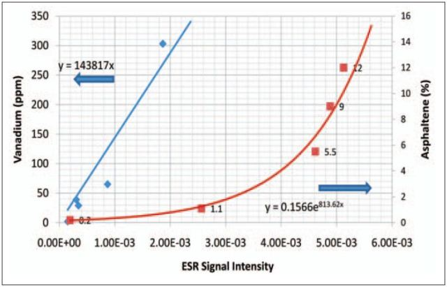 Micro-ESR can accurately compute asphaltene and vanadium concentrations by analyzing the area under each curve.