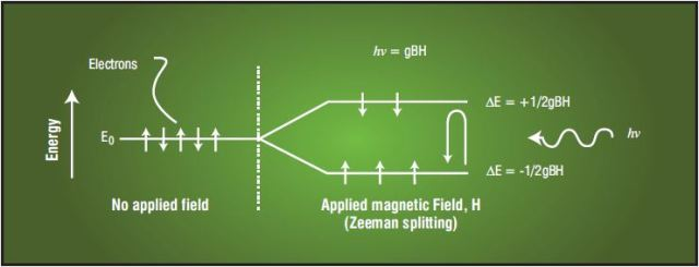 Electron Transitions Stimulated by Incident Microwave Energy